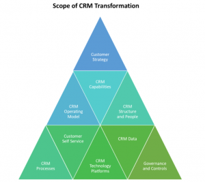 Salesforce Architect - CRM Transformation